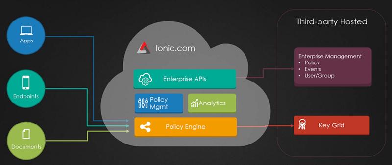 cloud database development and management ebook
