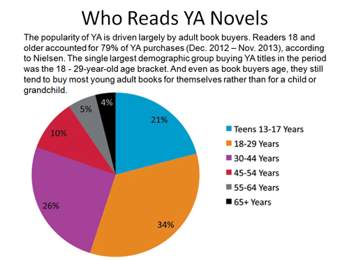 ebook sales are bad for writers